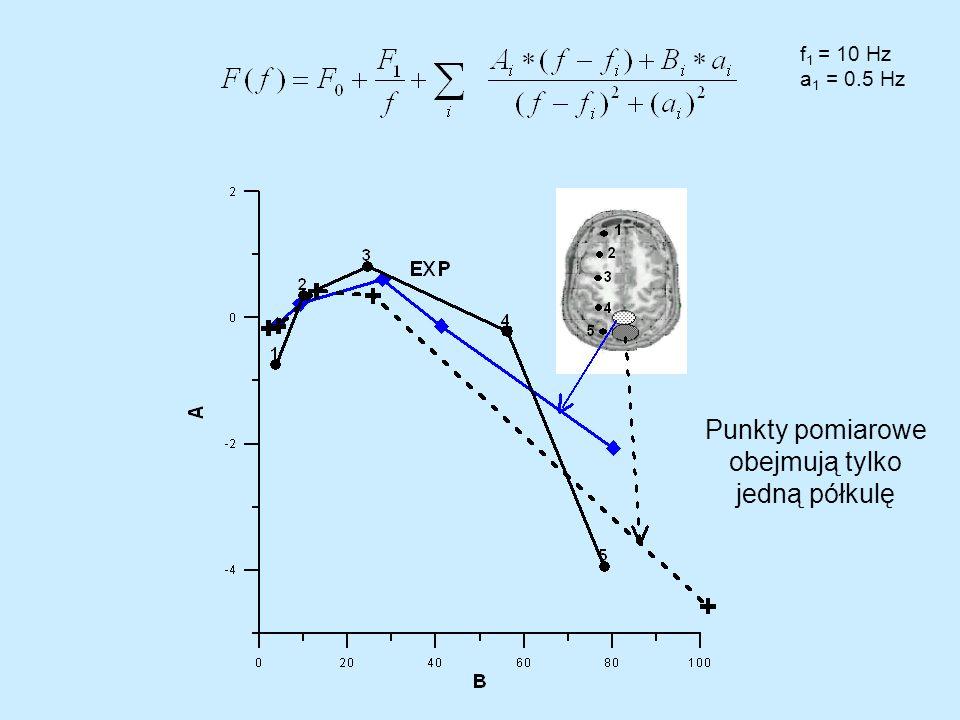 f1 = 10 Hz a1 = 0.5 Hz Punkty pomiarowe obejmują tylko jedną półkulę