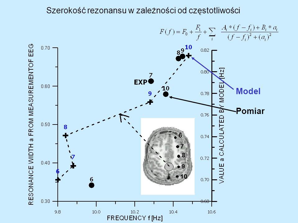 Szerokość rezonansu w zależności od częstotliwości