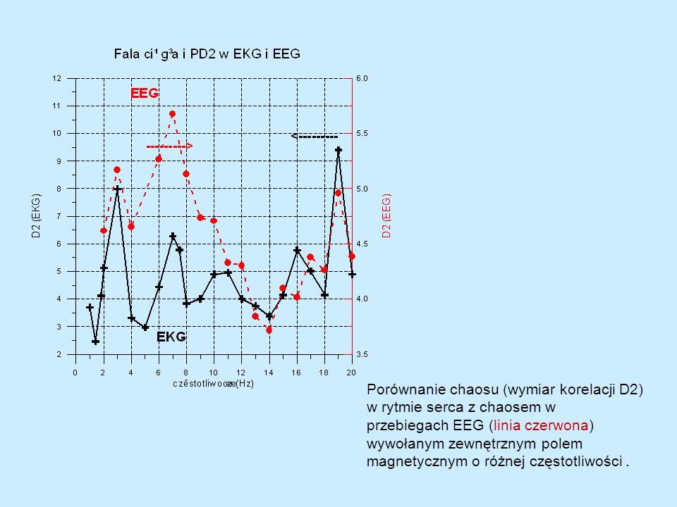 Porównanie chaosu (wymiar korelacji D2)