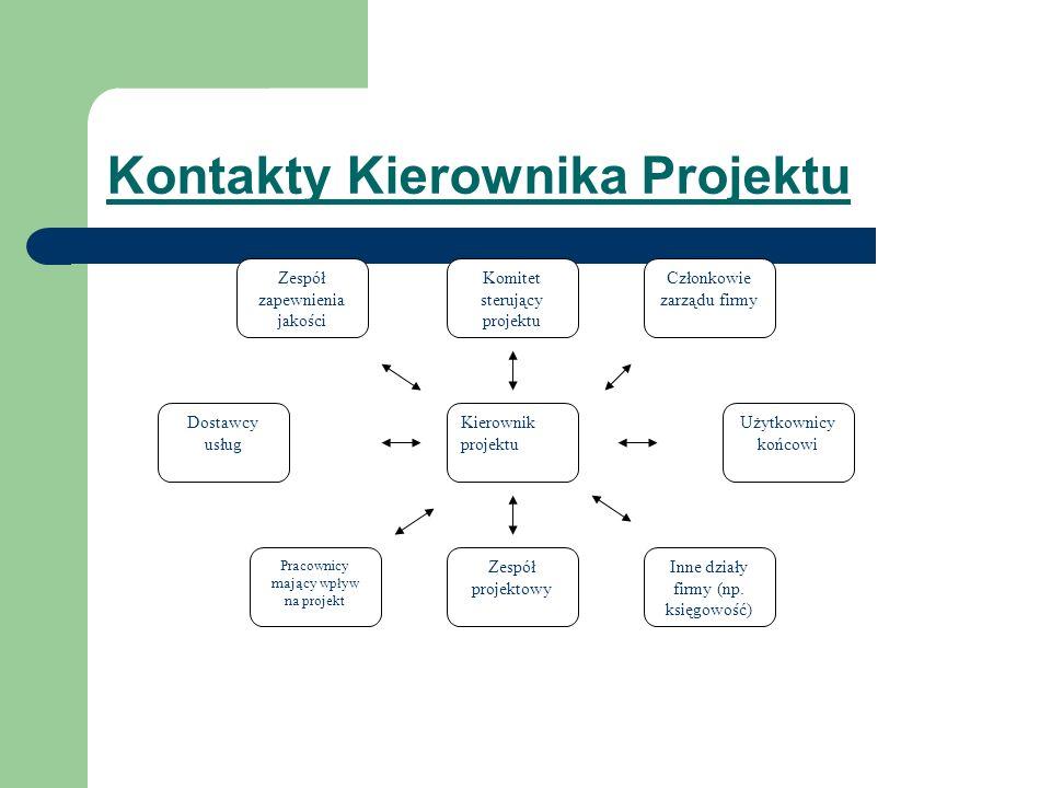 Kontakty Kierownika Projektu