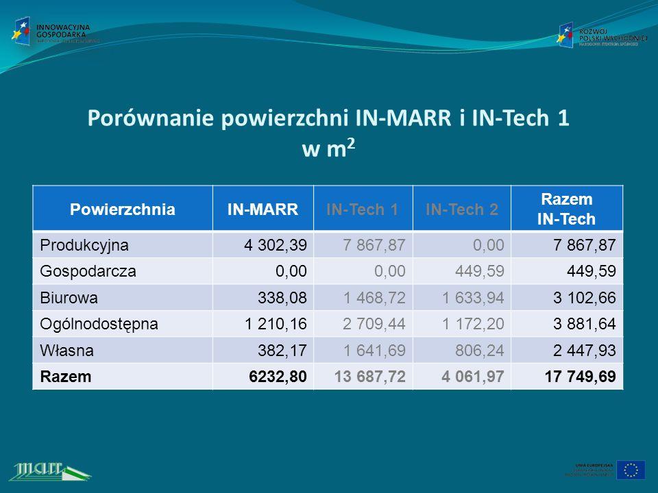 Porównanie powierzchni IN-MARR i IN-Tech 1 w m2