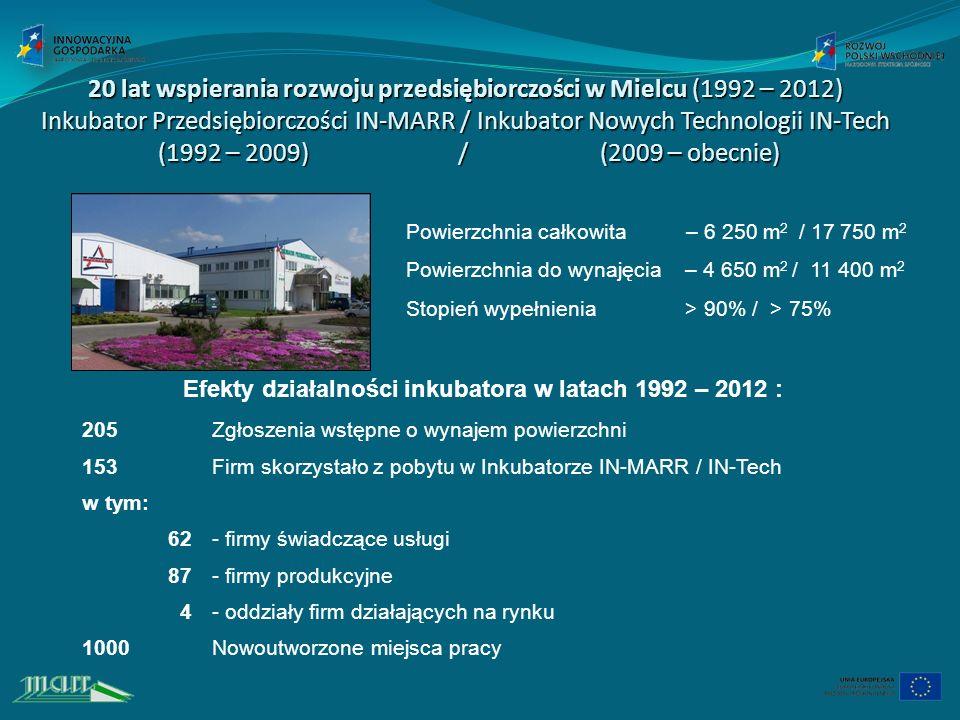 Efekty działalności inkubatora w latach 1992 – 2012 :