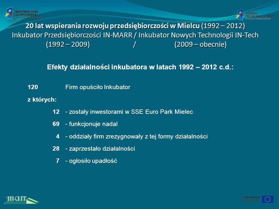 Efekty działalności inkubatora w latach 1992 – 2012 c.d.: