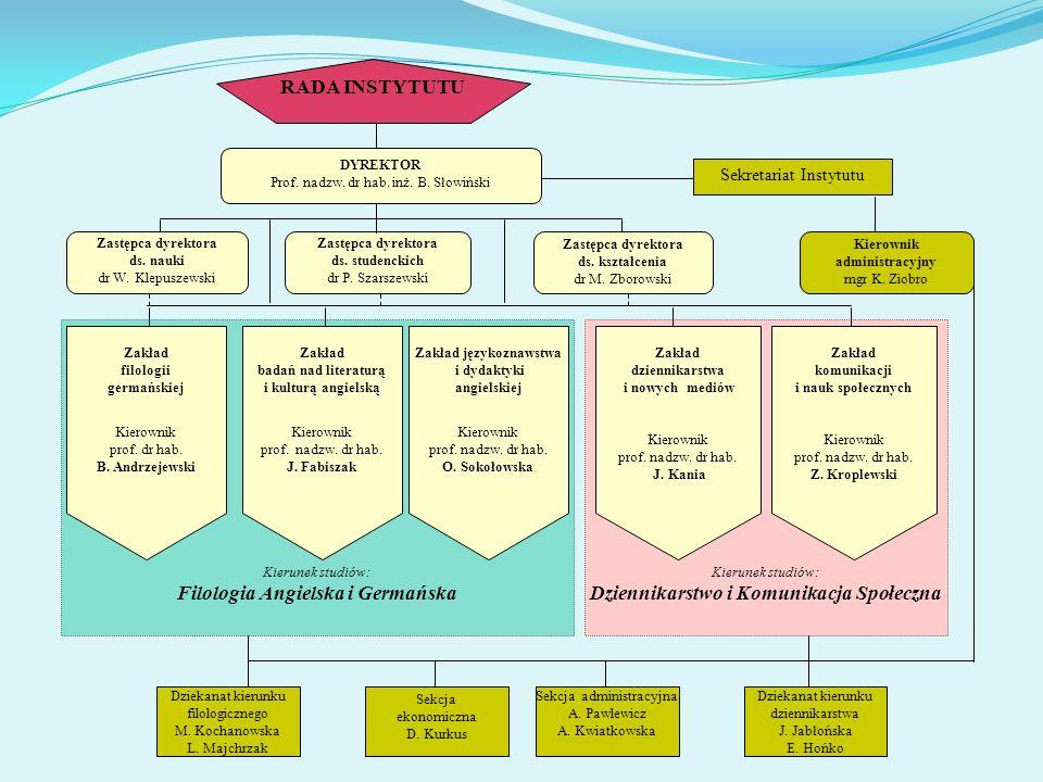 Filologia Angielska i Germańska Dziennikarstwo i Komunikacja Społeczna