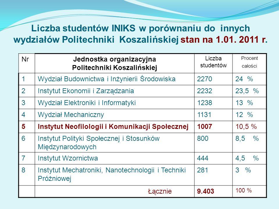 Jednostka organizacyjna Politechniki Koszalińskiej