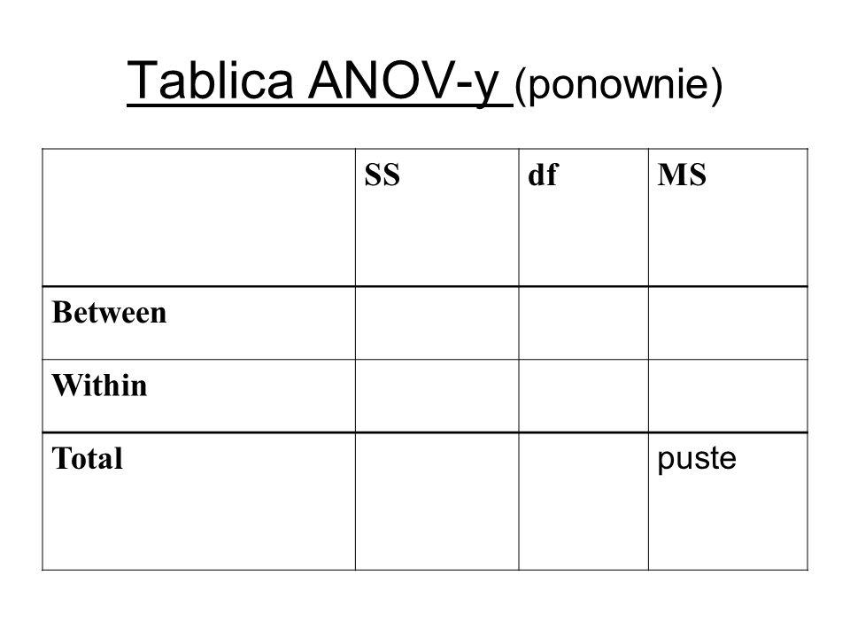 Tablica ANOV-y (ponownie)