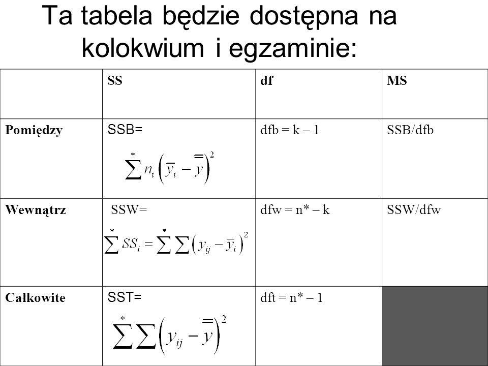 Ta tabela będzie dostępna na kolokwium i egzaminie: