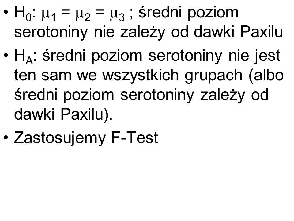 H0: 1 = 2 = 3 ; średni poziom serotoniny nie zależy od dawki Paxilu