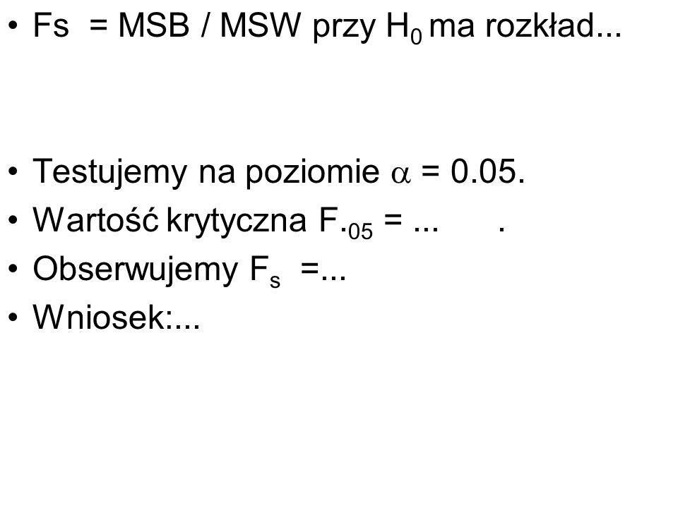 Fs = MSB / MSW przy H0 ma rozkład...