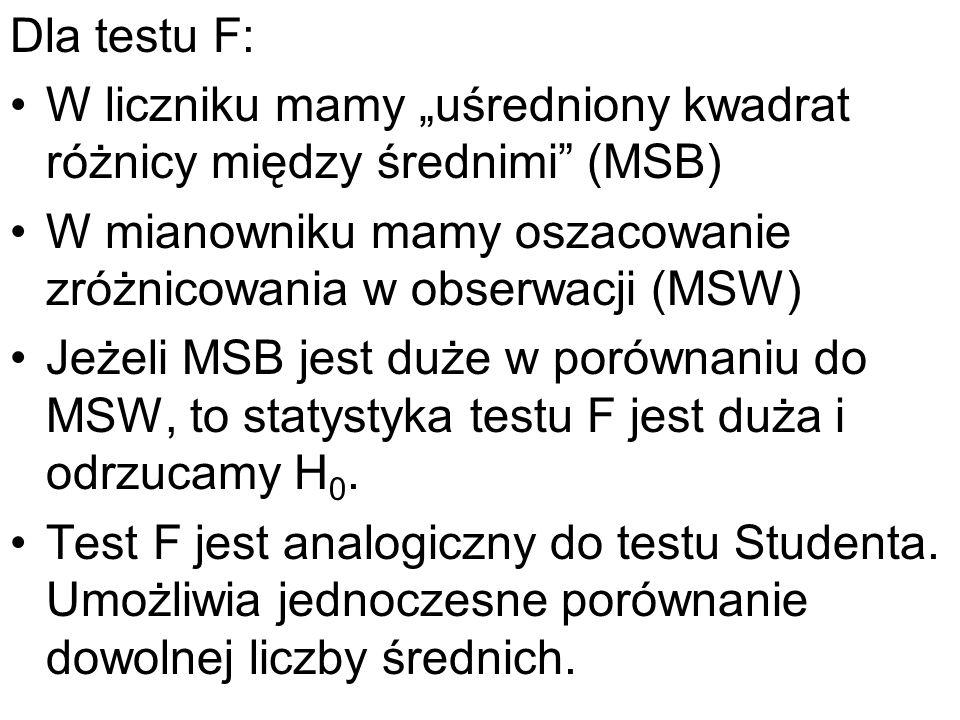 """Dla testu F: W liczniku mamy """"uśredniony kwadrat różnicy między średnimi (MSB) W mianowniku mamy oszacowanie zróżnicowania w obserwacji (MSW)"""