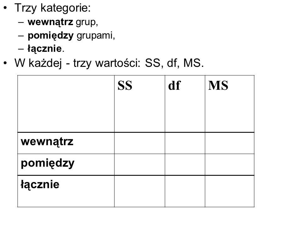 SS df MS Trzy kategorie: W każdej - trzy wartości: SS, df, MS.