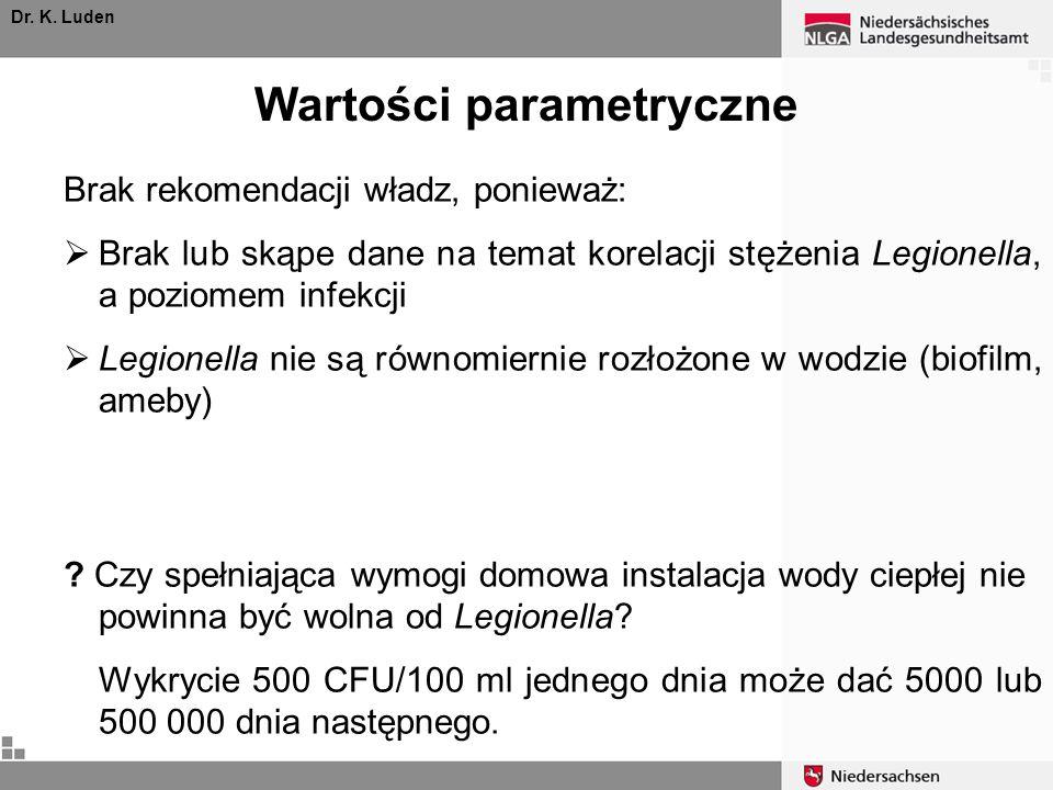 Wartości parametryczne