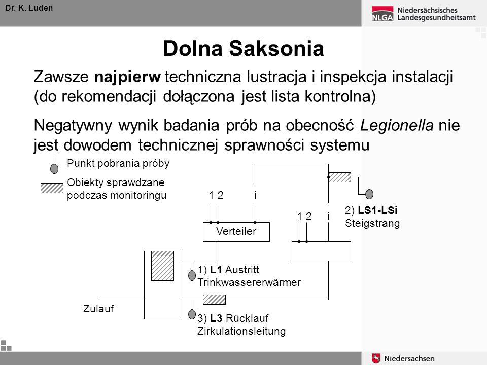 Dr. K. Luden Dolna Saksonia. Zawsze najpierw techniczna lustracja i inspekcja instalacji (do rekomendacji dołączona jest lista kontrolna)