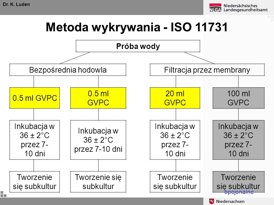 Metoda wykrywania - ISO 11731
