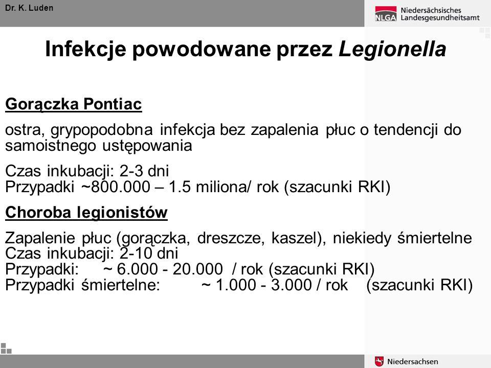 Infekcje powodowane przez Legionella