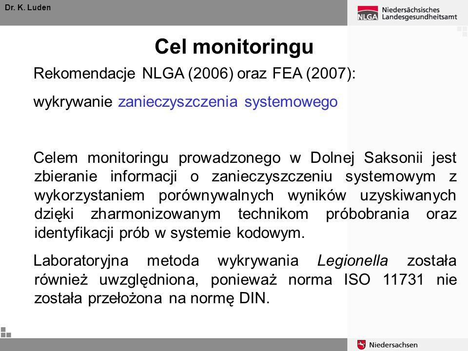 Cel monitoringu Rekomendacje NLGA (2006) oraz FEA (2007):