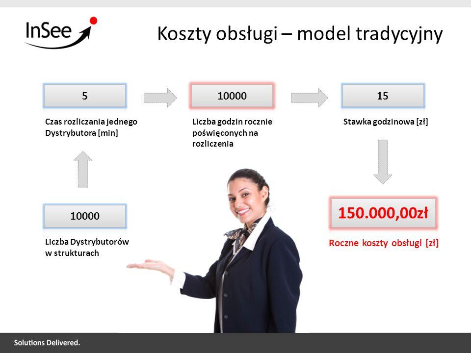 Koszty obsługi – model tradycyjny