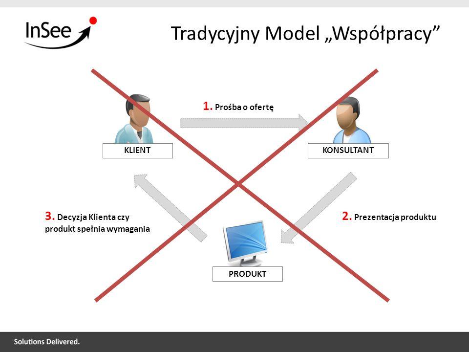 """Tradycyjny Model """"Współpracy"""