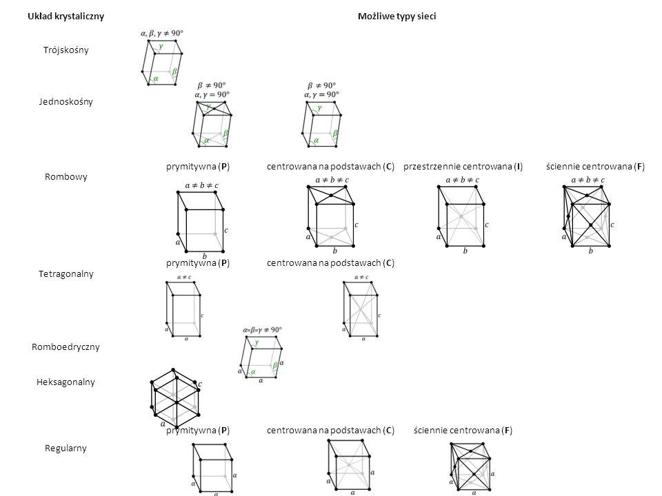Układ krystaliczny Możliwe typy sieci