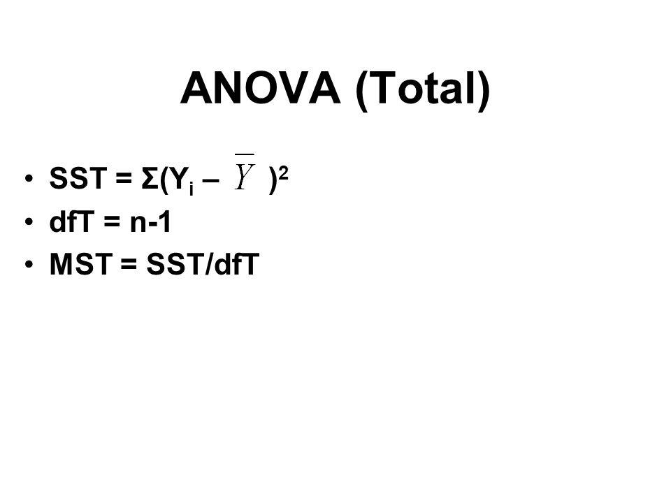 ANOVA (Total) SST = Σ(Yi – )2 dfT = n-1 MST = SST/dfT