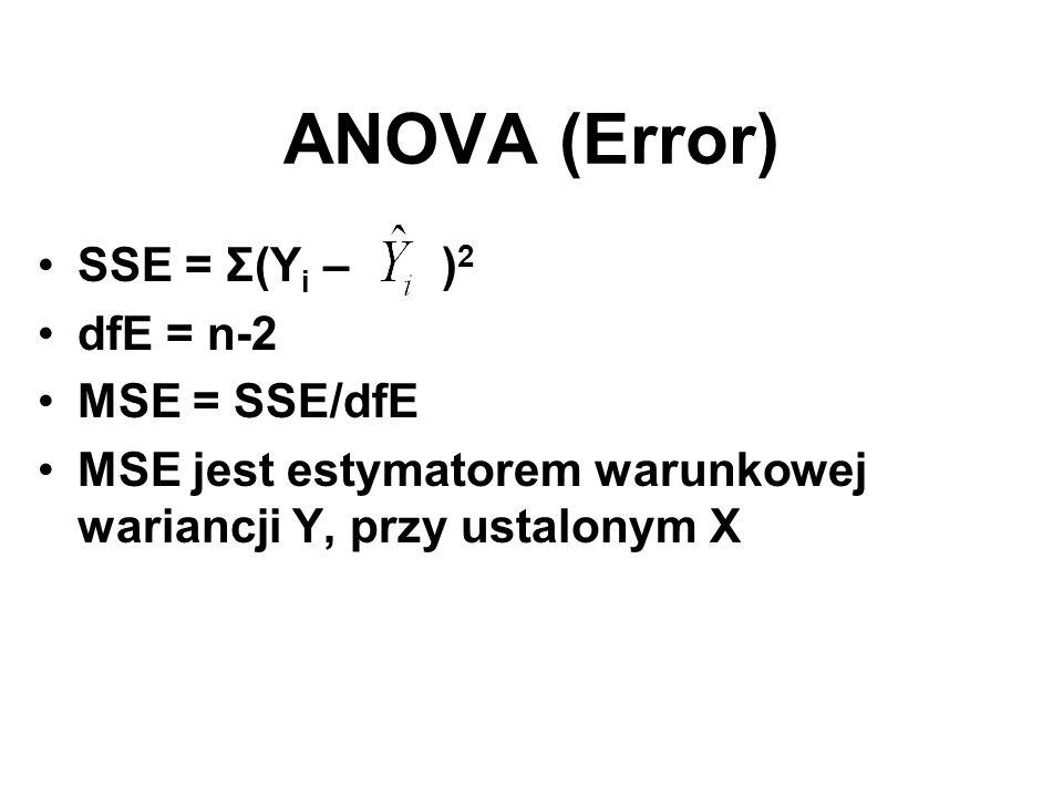 ANOVA (Error) SSE = Σ(Yi – )2 dfE = n-2 MSE = SSE/dfE