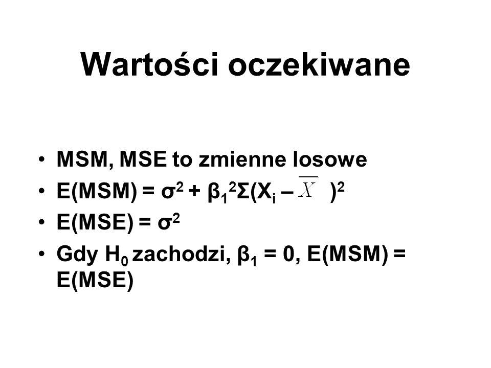 Wartości oczekiwane MSM, MSE to zmienne losowe
