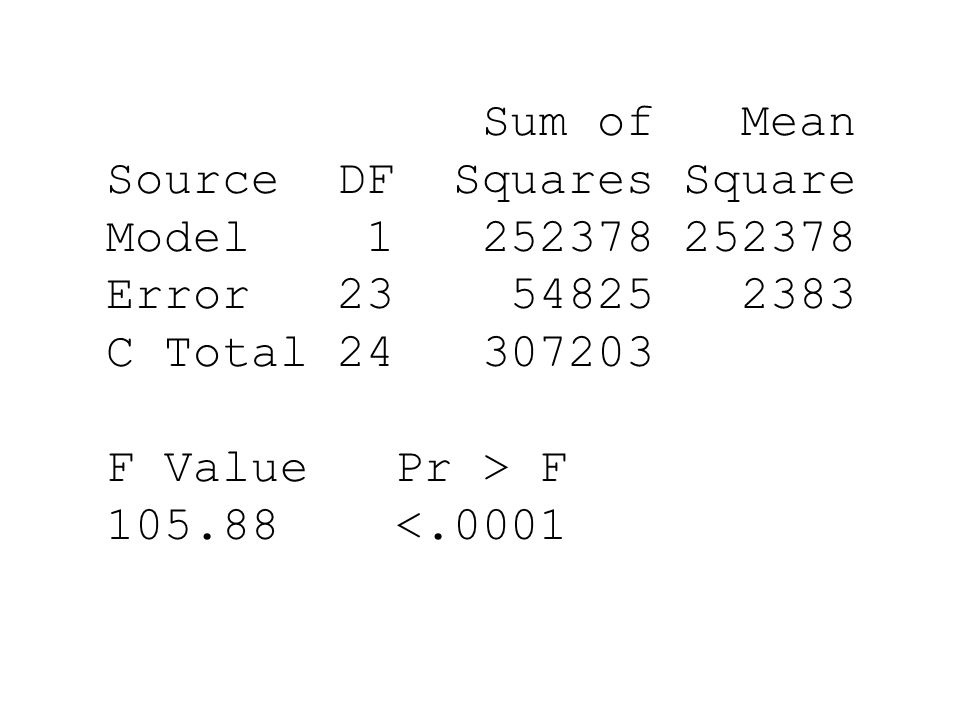 Sum of Mean Source DF Squares Square. Model 1 252378 252378. Error 23 54825 2383.