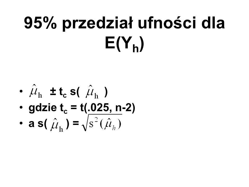 95% przedział ufności dla E(Yh)