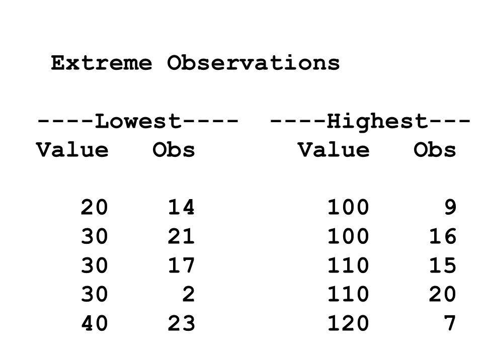 Extreme Observations----Lowest---- ----Highest--- Value Obs Value Obs. 20 14 100 9.