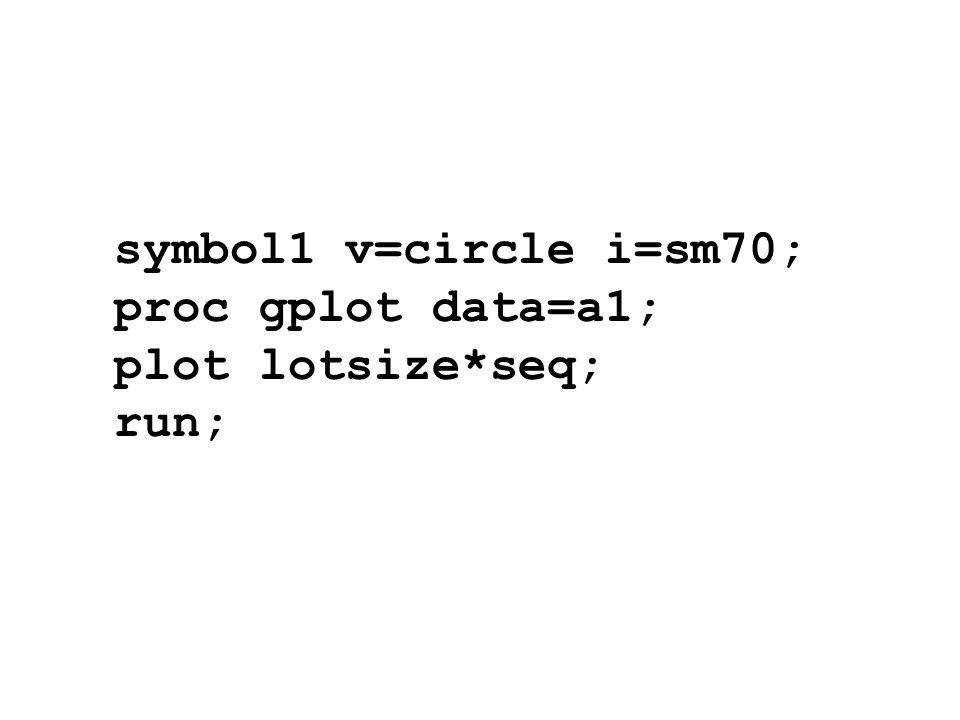 symbol1 v=circle i=sm70; proc gplot data=a1; plot lotsize*seq; run;