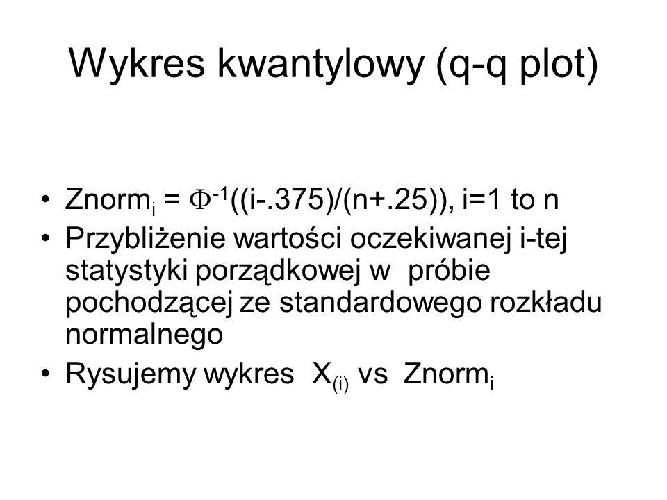 Wykres kwantylowy (q-q plot)