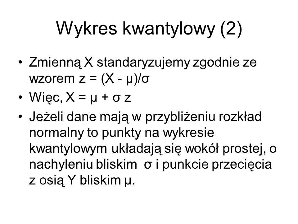 Wykres kwantylowy (2) Zmienną X standaryzujemy zgodnie ze wzorem z = (X - μ)/σ. Więc, X = μ + σ z.
