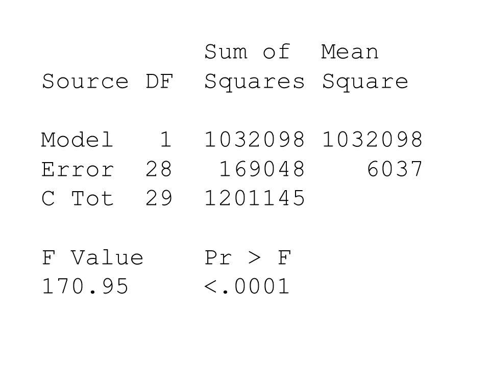 Sum of Mean Source DF Squares Square. Model 1 1032098 1032098. Error 28 169048 6037. C Tot 29 1201145.
