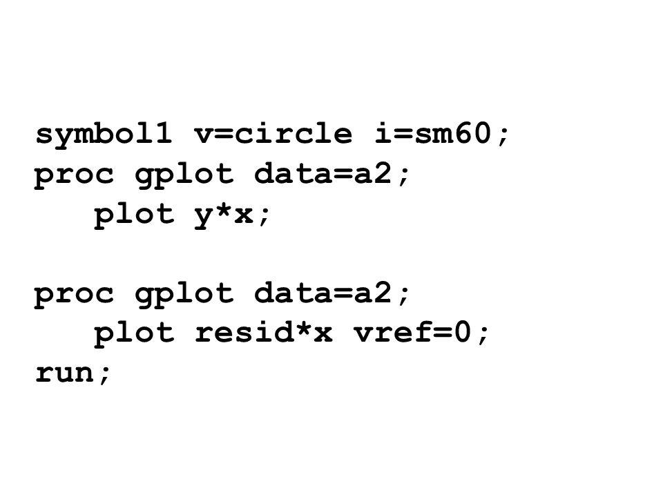 symbol1 v=circle i=sm60; proc gplot data=a2; plot y*x; plot resid*x vref=0; run;