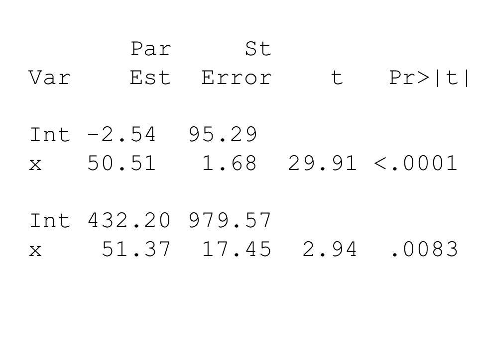 Par St Var Est Error t Pr>|t| Int -2.54 95.29. x 50.51 1.68 29.91 <.0001. Int 432.20 979.57.