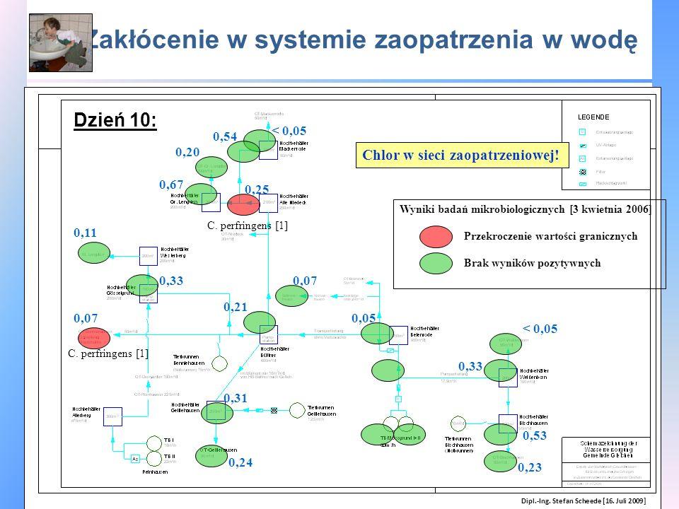 Zakłócenie w systemie zaopatrzenia w wodę