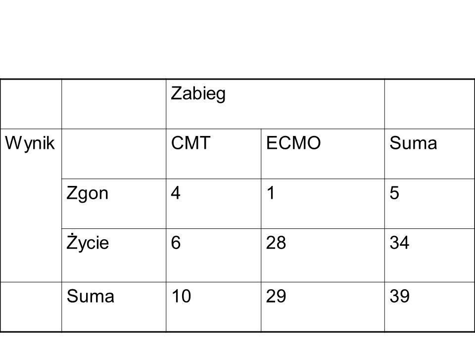 Zabieg Wynik CMT ECMO Suma Zgon 4 1 5 Życie 6 28 34 10 29 39