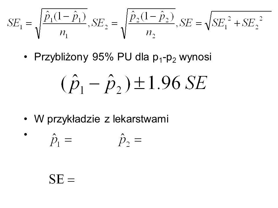 Przybliżony 95% PU dla p1-p2 wynosi