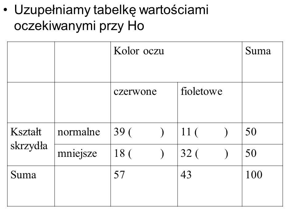 Uzupełniamy tabelkę wartościami oczekiwanymi przy Ho