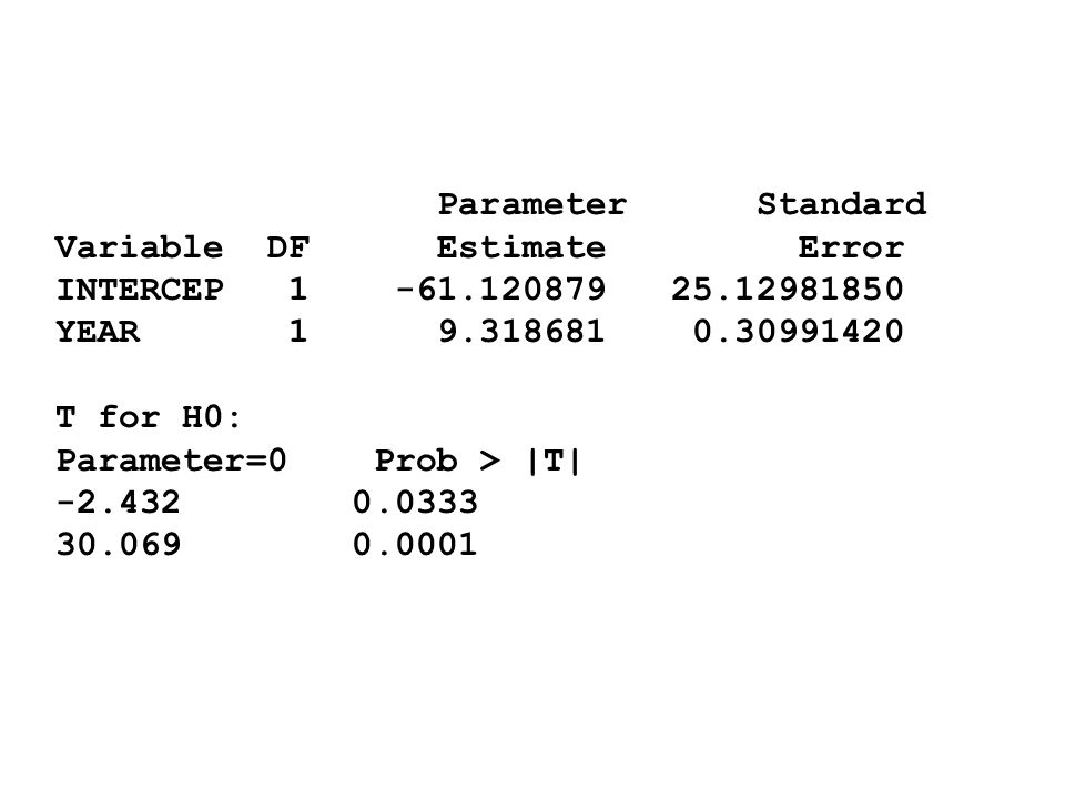 Parameter Standard Variable DF Estimate Error. INTERCEP 1 -61.120879 25.12981850.