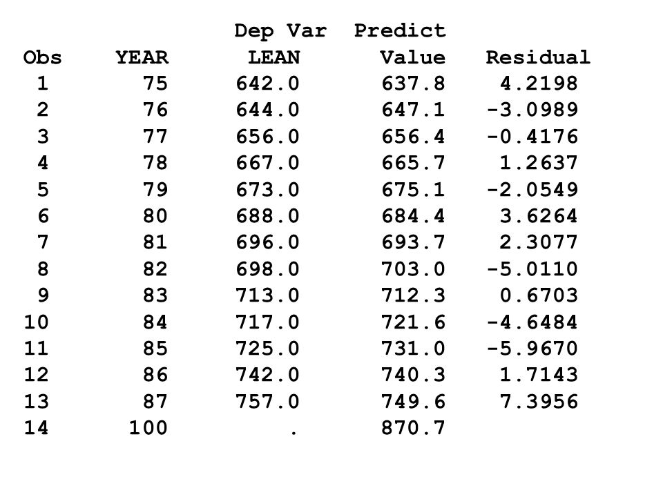 Dep Var Predict Obs YEAR LEAN Value Residual. 1 75 642.0 637.8 4.2198.
