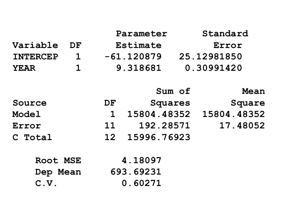 Parameter Standard Variable DF Estimate Error. INTERCEP