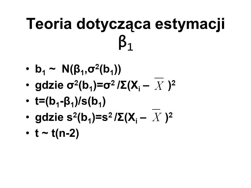 Teoria dotycząca estymacji β1