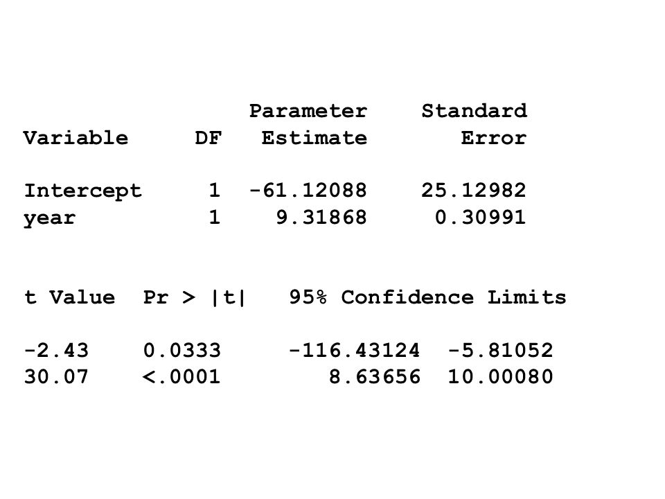 Parameter Standard Variable DF Estimate Error. Intercept 1 -61.12088 25.12982.
