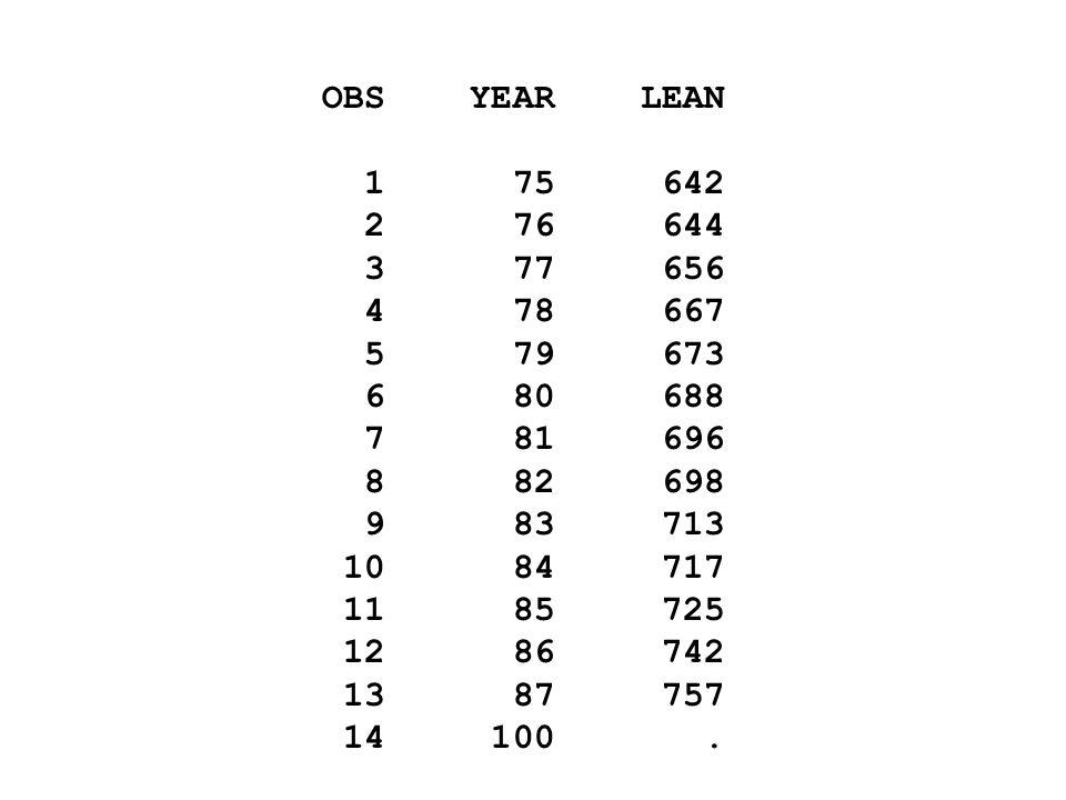 OBS YEAR LEAN 1 75 642. 2 76 644. 3 77 656. 4 78 667. 5 79 673.