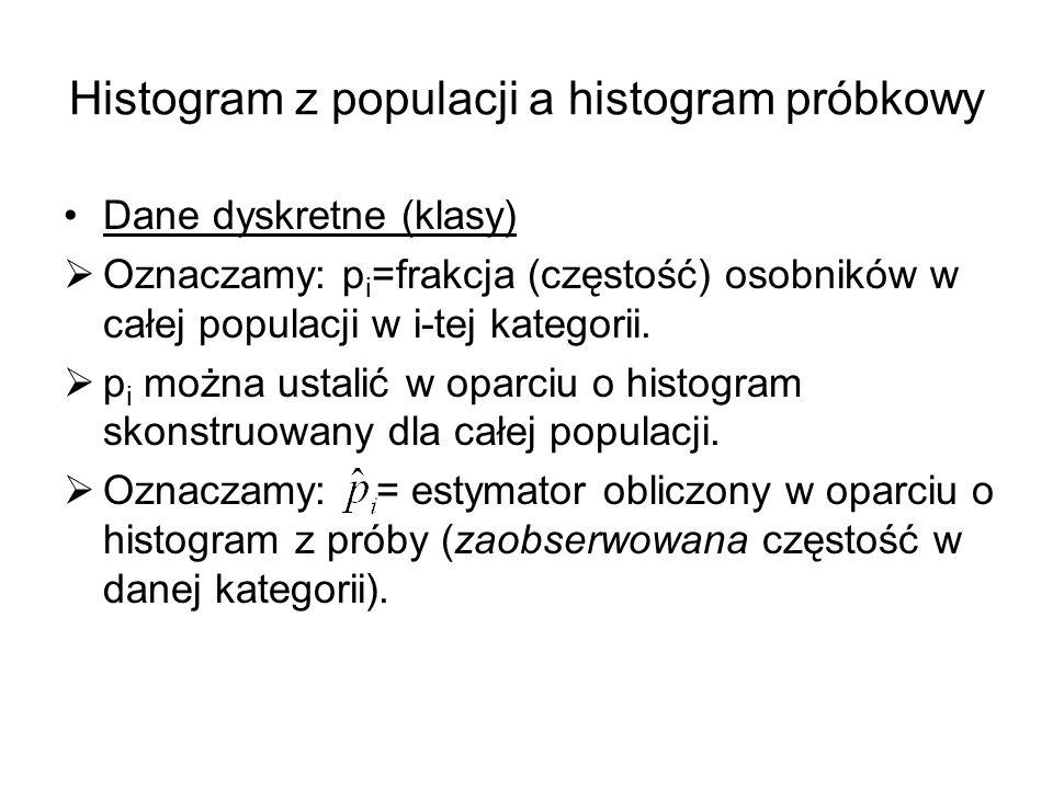 Histogram z populacji a histogram próbkowy