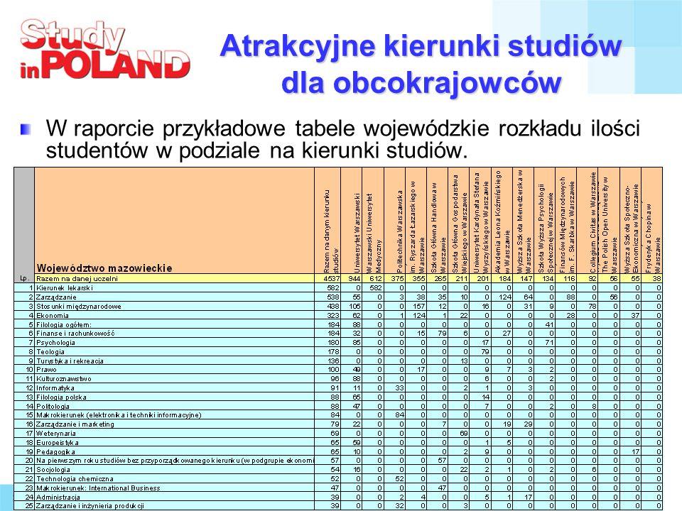 Atrakcyjne kierunki studiów dla obcokrajowców