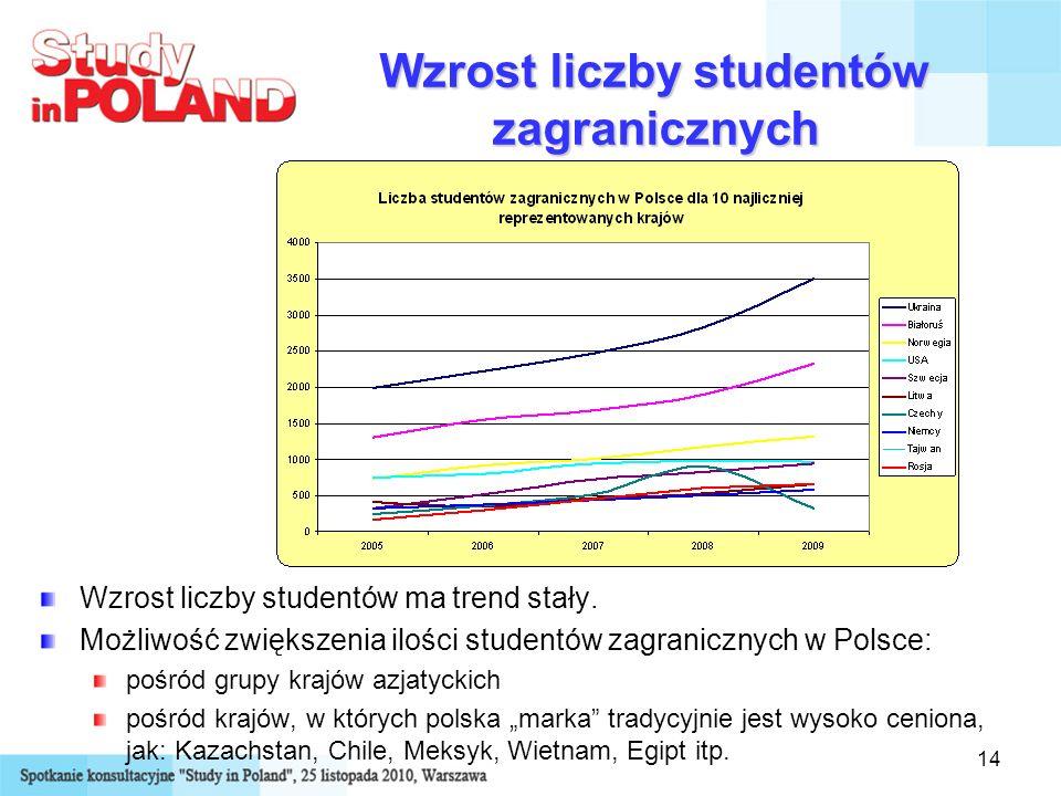 Wzrost liczby studentów zagranicznych
