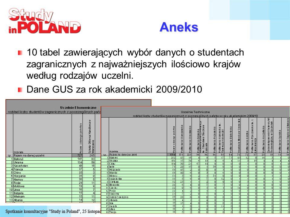 Aneks 10 tabel zawierających wybór danych o studentach zagranicznych z najważniejszych ilościowo krajów według rodzajów uczelni.