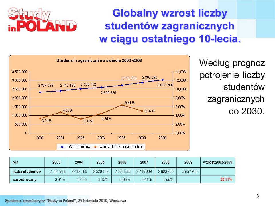 Globalny wzrost liczby studentów zagranicznych w ciągu ostatniego 10-lecia.